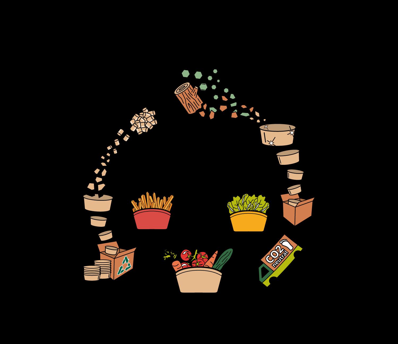 Recycling-Kreislauf der Häppy Bowl®